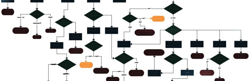 ERP rendszer flow chart