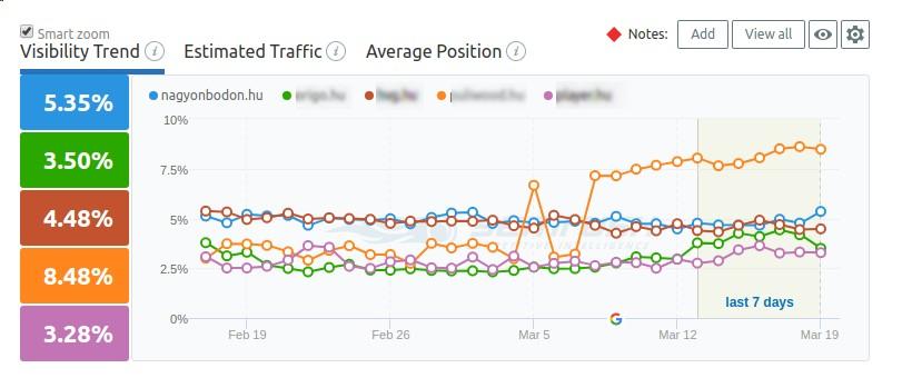 Változások a Google-nél