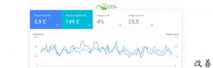 a weboldal optimalizálás során a Google Search Console lesz a legnagyobb segítséged