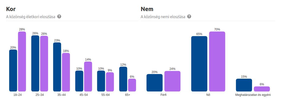 A Pinterest globális felhasználóinka megoszlása nem és életkor szerint. Összevetve egy PInterest profil adataival. A kékek vagyunk mi.