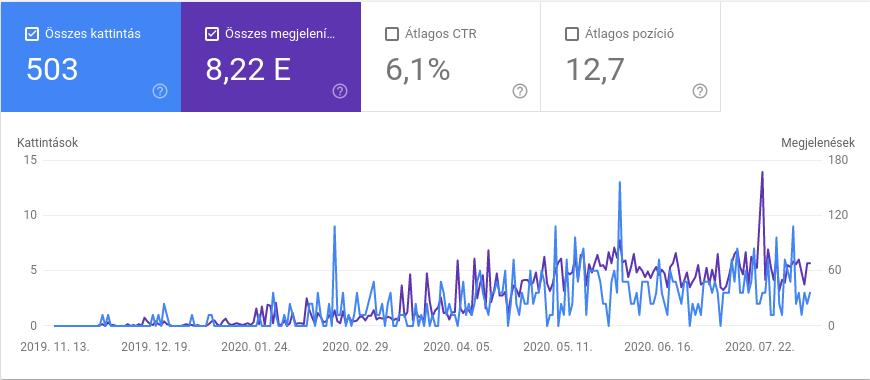 Google Search Console növekvő organikus forgalom
